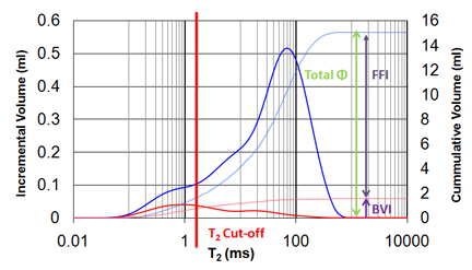 T2 graph