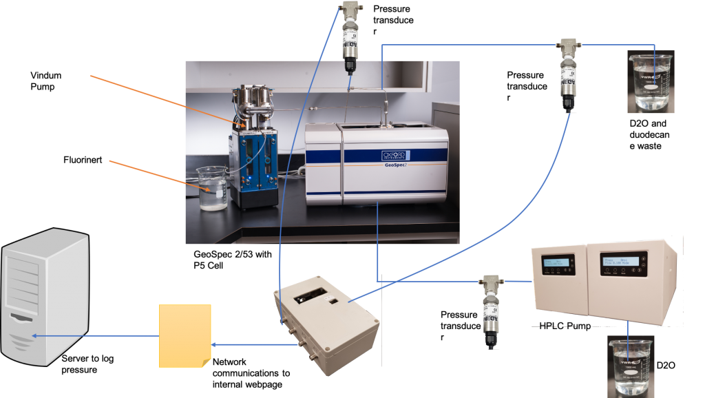 Experimental set up for NMR relative permeability measurement