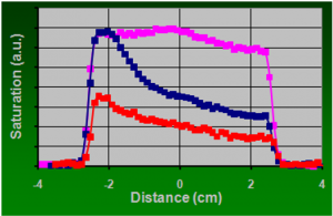 Graph showing water saturations down the length of a rock core plug
