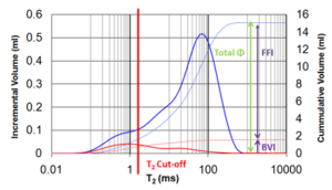 Graph showing how the T2 cutoff is calculated to allow NMR well log calibration