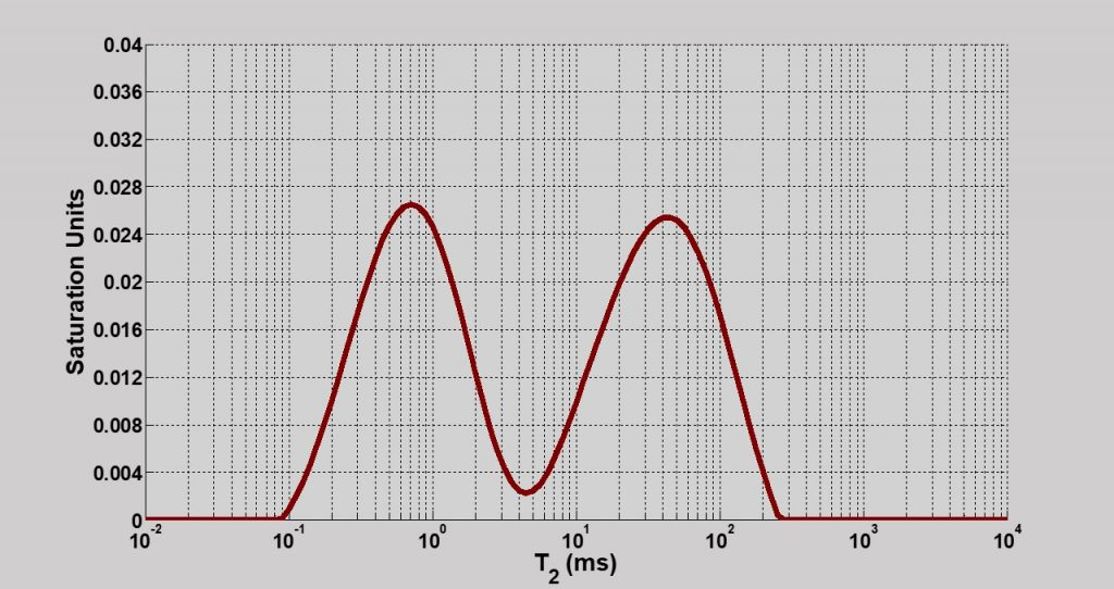 Image of a bimodal T2 distribution